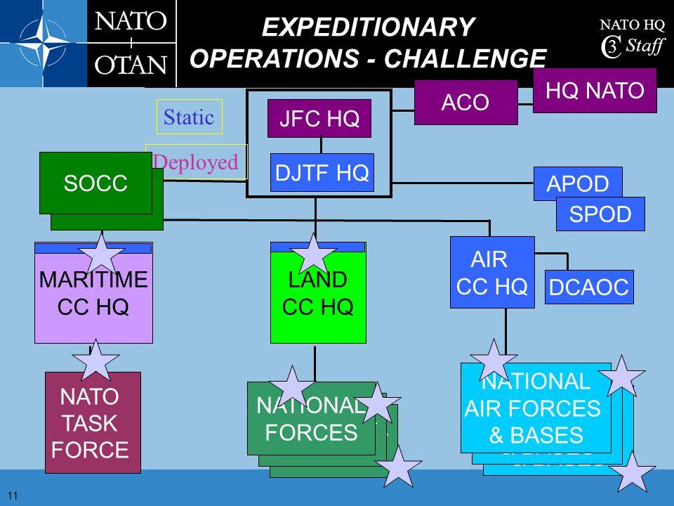 NATO HQ C 3 Staff 11 ACO HQ NATO JFC HQ NATIONAL FORCES NATIONAL FORCES NATIONAL FORCES NATO TASK FORCE NATIONAL AIR FORCES & BASES NATIONAL AIR FORCE