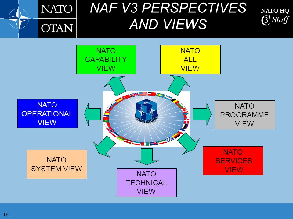 NATO HQ C 3 Staff 19 TEST AND CERTIFICATION Proving interoperable capability is critical for success Good progress so far, but more needed Knowledge and process baseline enhancement - NC3A Improved linkage to Force certification Willingness of Nations to offer the right equipment at the right time