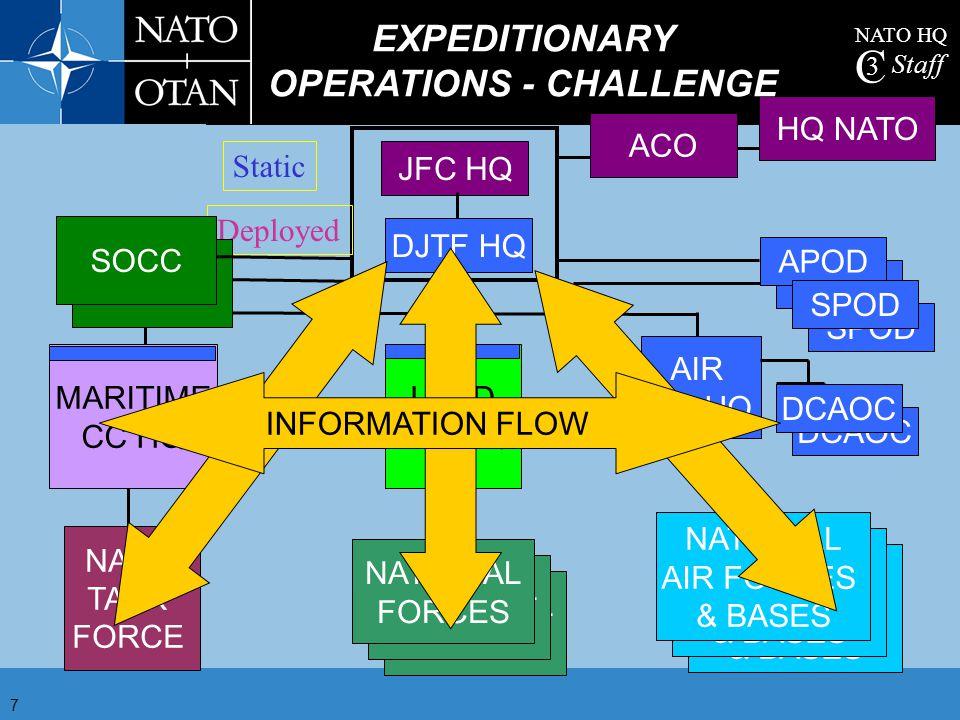 NATO HQ C 3 Staff 7 DCAOC APODSPOD ACO HQ NATO JFC HQ NATIONAL FORCES NATIONAL FORCES NATIONAL FORCES NATO TASK FORCE NATIONAL AIR FORCES & BASES NATI