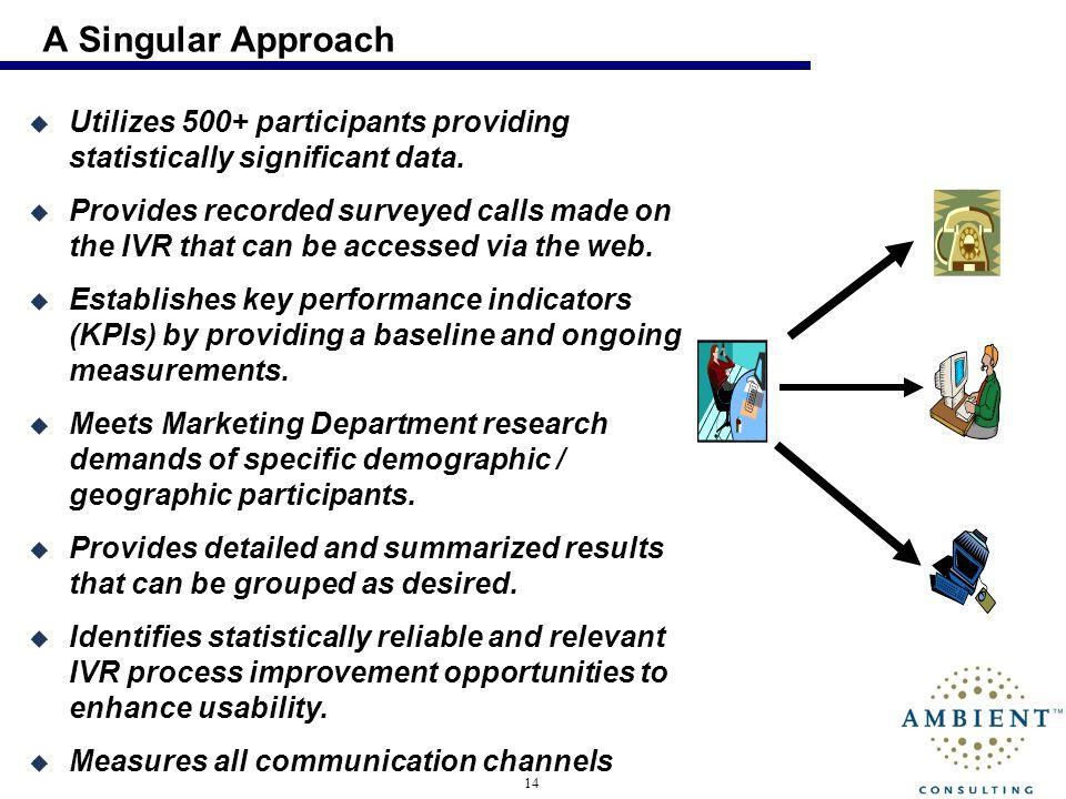 14 Utilizes 500+ participants providing statistically significant data.