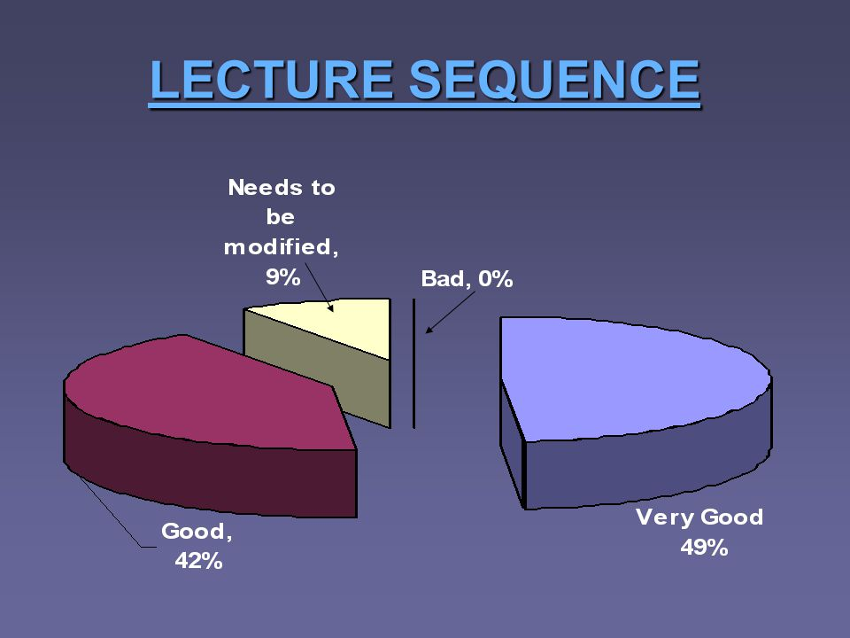 LECTURE SEQUENCE