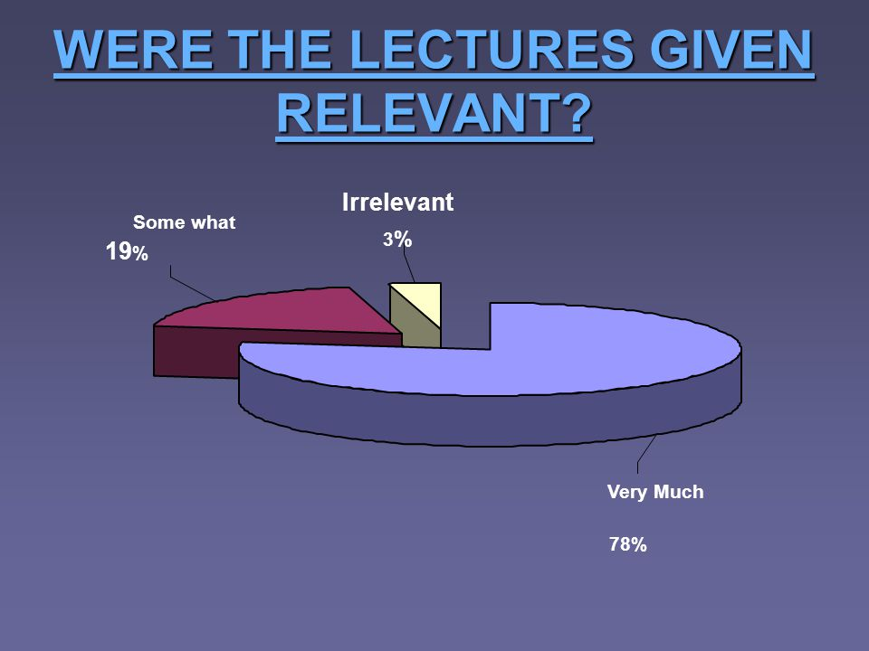 WERE THE LECTURES GIVEN RELEVANT? Very Much 78% Irrelevant 3%3% Some what 19 %