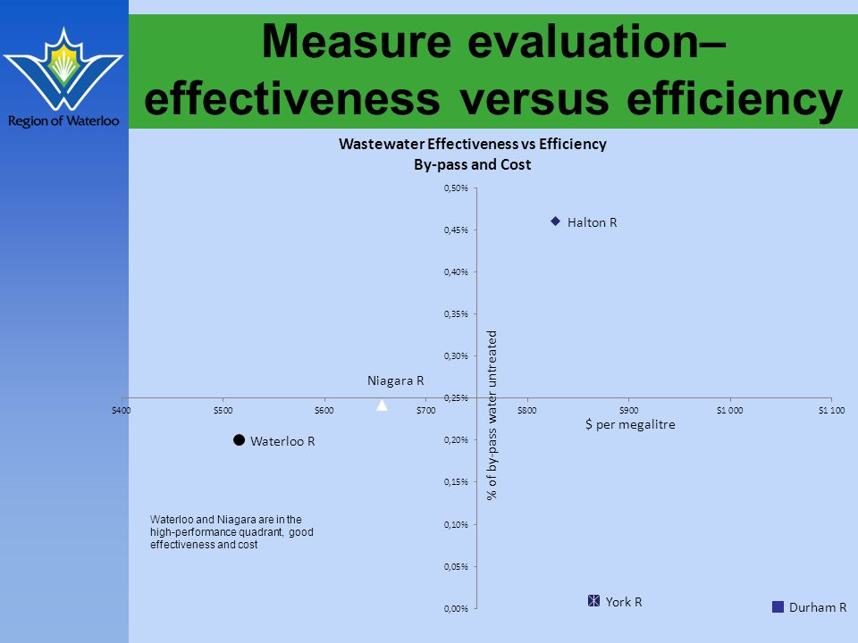 Measure evaluation– effectiveness versus efficiency
