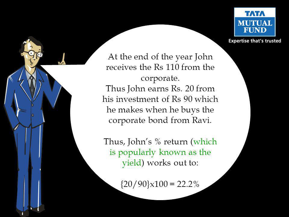 At the end of the year John receives the Rs 110 from the corporate. Thus John earns Rs. 20 from his investment of Rs 90 which he makes when he buys th