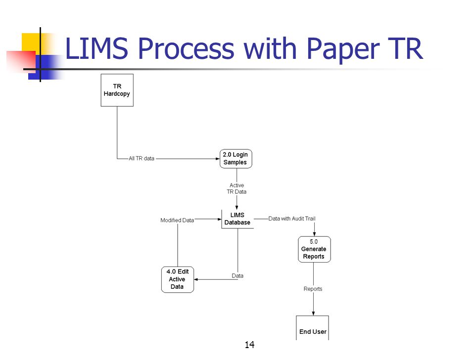 14 LIMS Process with Paper TR