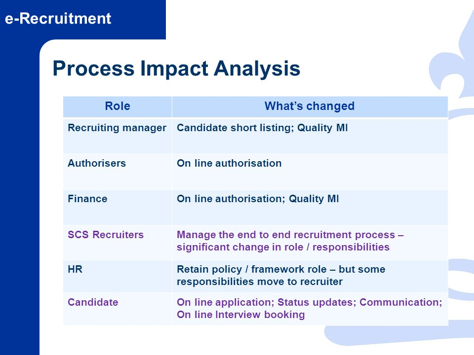 e-Recruitment Process Impact Analysis RoleWhats changed Recruiting managerCandidate short listing; Quality MI AuthorisersOn line authorisation Finance