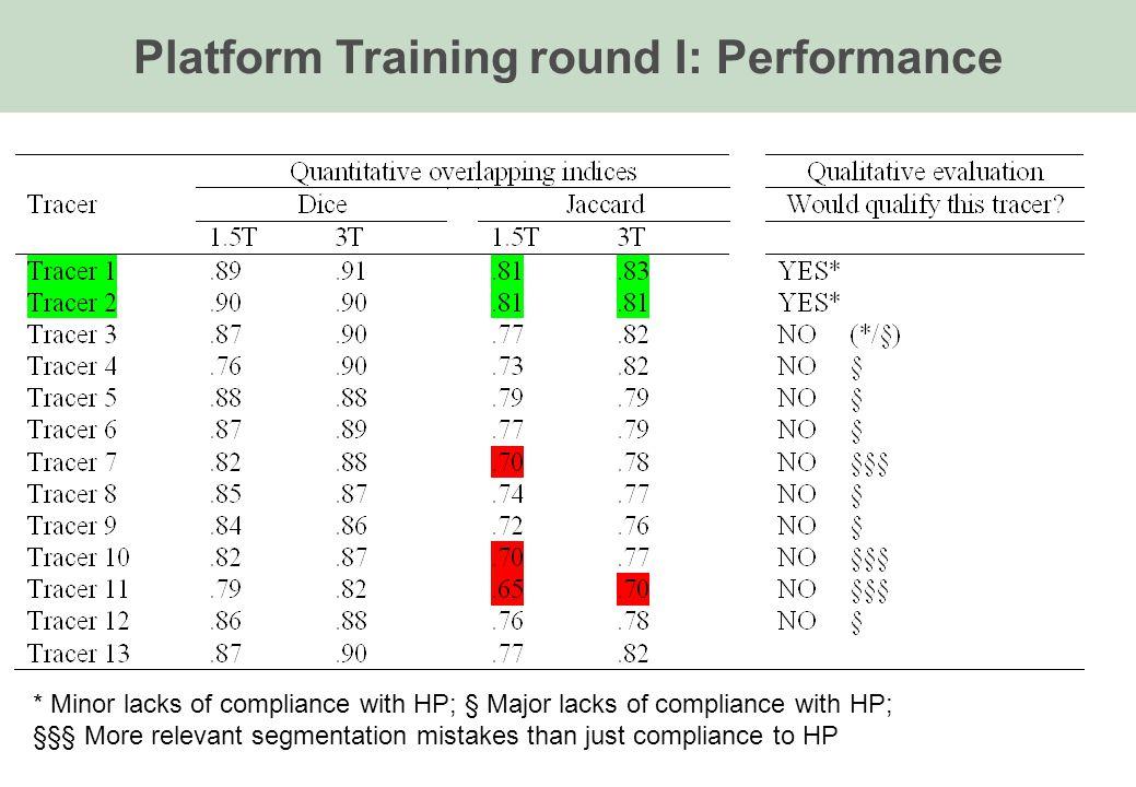 Platform Training round I: Performance * Minor lacks of compliance with HP; § Major lacks of compliance with HP; §§§ More relevant segmentation mistak