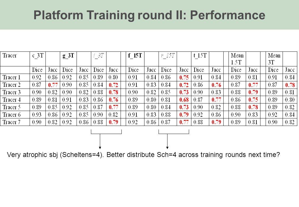 Very atrophic sbj (Scheltens=4). Better distribute Sch=4 across training rounds next time.