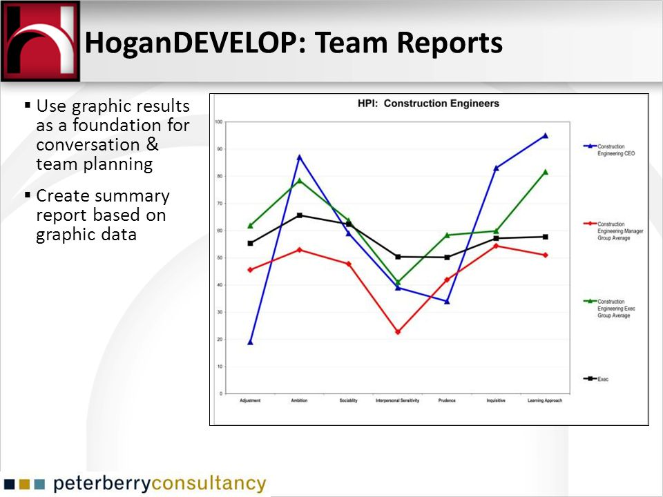 Use graphic results as a foundation for conversation & team planning Create summary report based on graphic data HoganDEVELOP: Team Reports