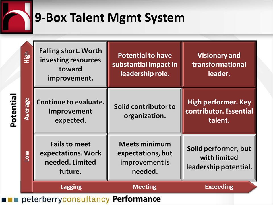 9-Box Talent Mgmt SystemPotential Performance Low Average High LaggingMeetingExceeding
