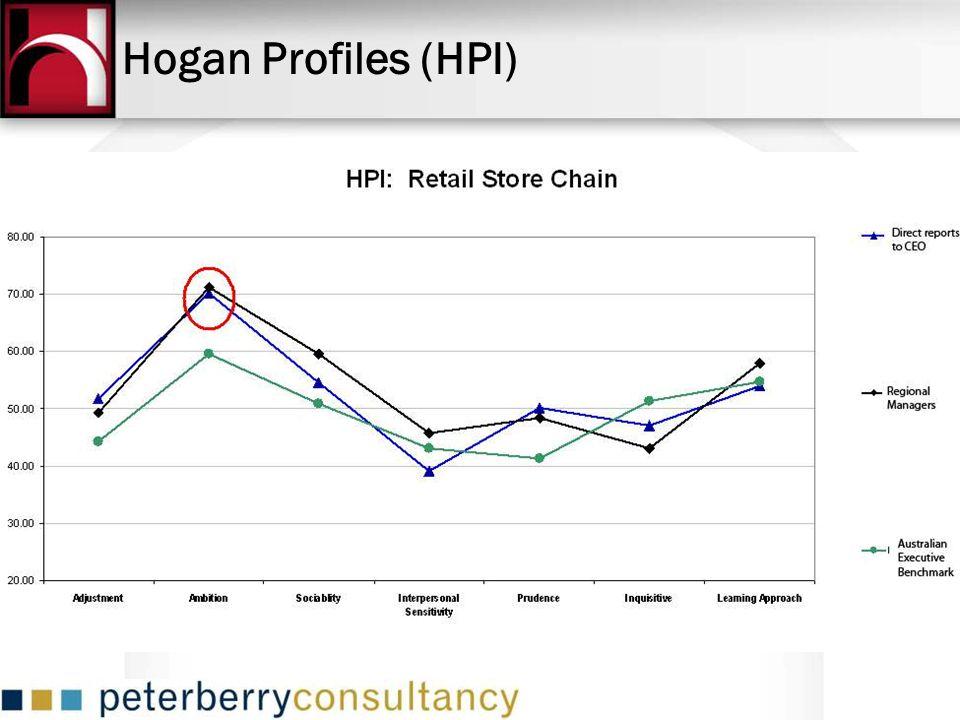 Hogan Profiles (HPI)