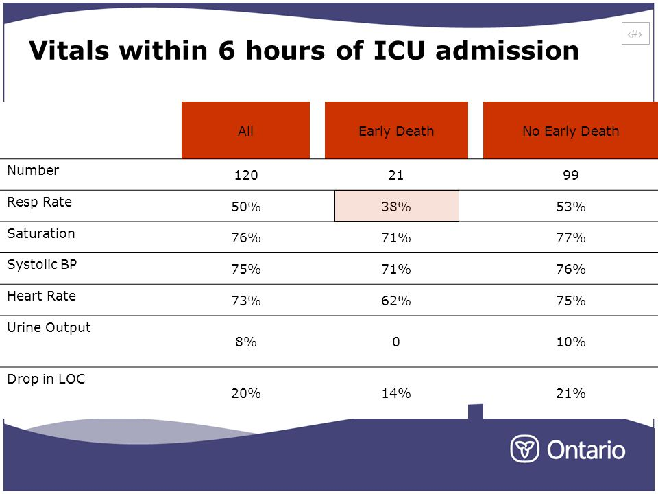 15 Vitals within 6 hours of ICU admission AllEarly DeathNo Early Death Number 1202199 Resp Rate 50%38%53% Saturation 76%71%77% Systolic BP 75%71%76% Heart Rate 73%62%75% Urine Output 8%010% Drop in LOC 20%14%21%