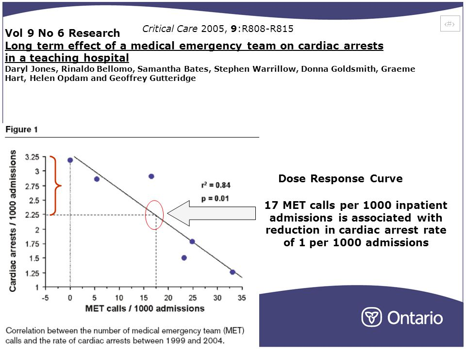24 Dose Response Curve Vol 9 No 6 Research Long term effect of a medical emergency team on cardiac arrests in a teaching hospital Daryl Jones, Rinaldo Bellomo, Samantha Bates, Stephen Warrillow, Donna Goldsmith, Graeme Hart, Helen Opdam and Geoffrey Gutteridge Critical Care 2005, 9:R808-R815 17 MET calls per 1000 inpatient admissions is associated with reduction in cardiac arrest rate of 1 per 1000 admissions
