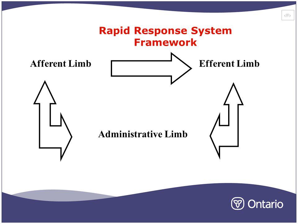 4 Efferent Limb Administrative Limb Afferent Limb Rapid Response System Framework