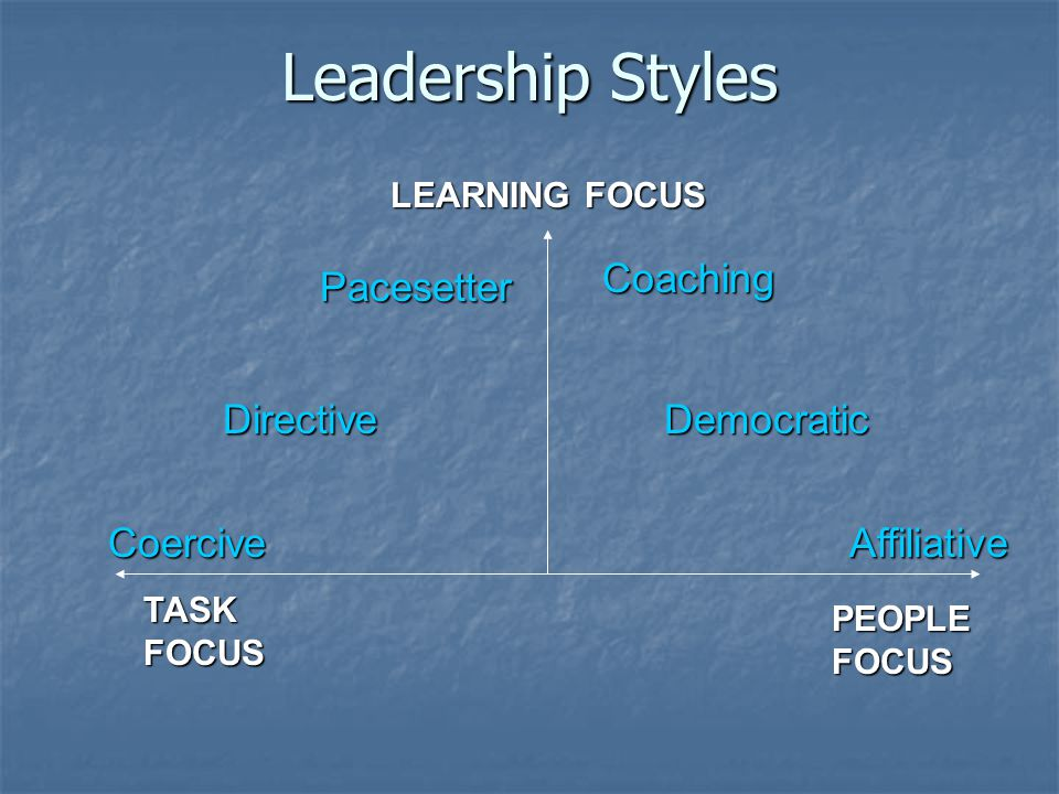 Leadership Styles TASK FOCUS PEOPLE FOCUS LEARNING FOCUS CoerciveAffiliative Pacesetter Democratic Coaching Directive