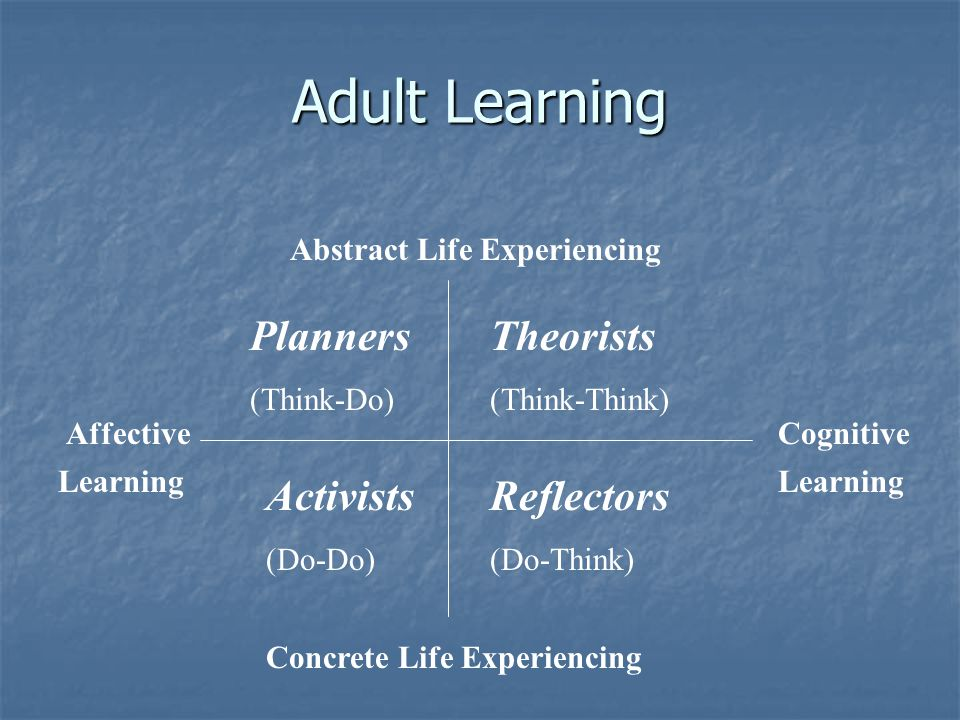 Adult Learning Theorists (Think-Think) Planners (Think-Do) Abstract Life Experiencing Concrete Life Experiencing Activists (Do-Do) Reflectors (Do-Think) CognitiveAffective Learning