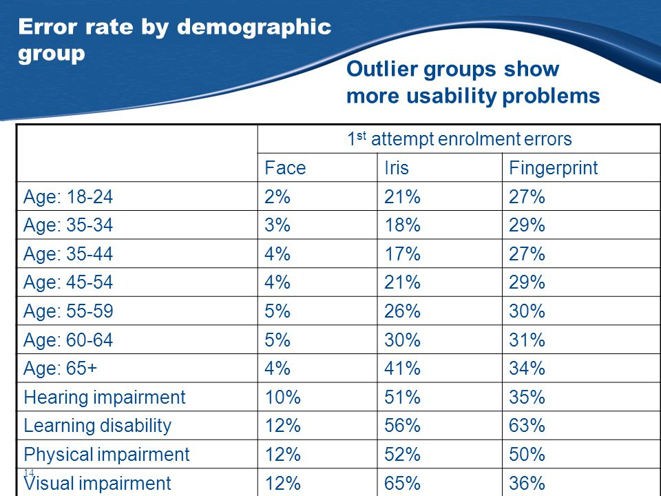 14 Error rate by demographic group 1 st attempt enrolment errors FaceIrisFingerprint Age: 18-242%21%27% Age: 35-343%18%29% Age: 35-444%17%27% Age: 45-544%21%29% Age: 55-595%26%30% Age: 60-645%30%31% Age: 65+4%41%34% Hearing impairment10%51%35% Learning disability12%56%63% Physical impairment12%52%50% Visual impairment12%65%36% Outlier groups show more usability problems
