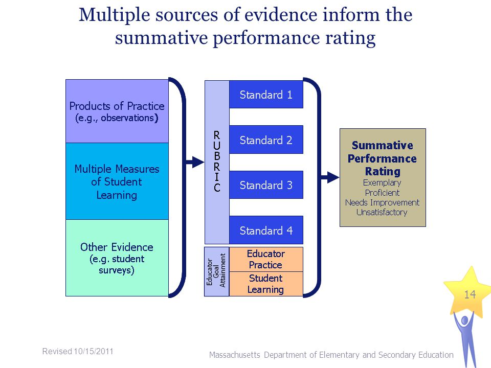 Multiple sources of evidence inform the summative performance rating 14 Massachusetts Department of Elementary and Secondary Education Revised 10/15/2011