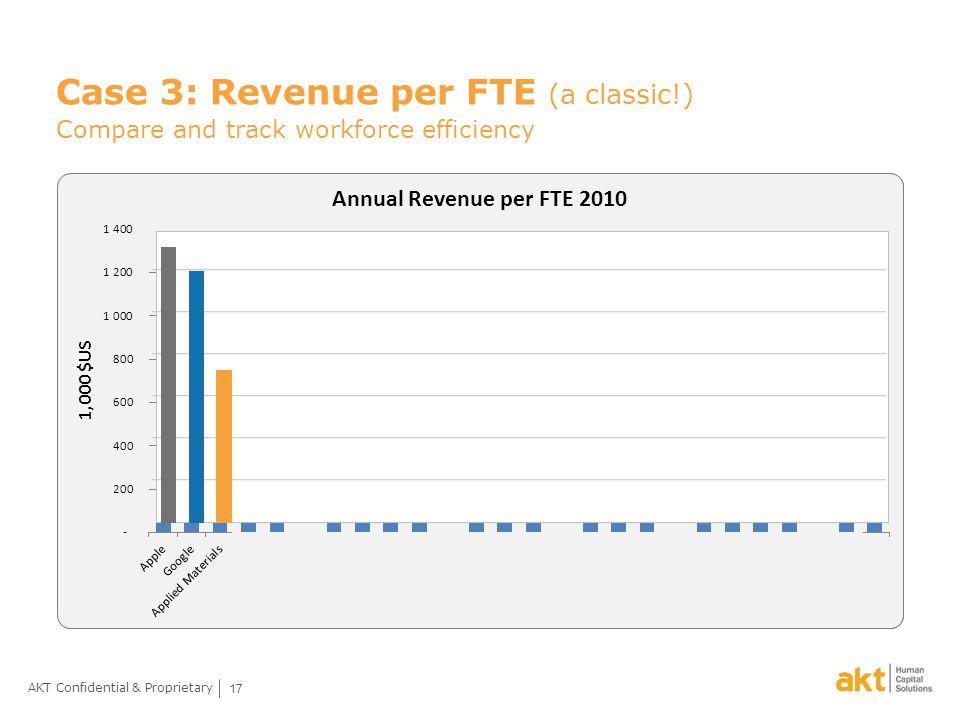 17 AKT Confidential & Proprietary Case 3: Revenue per FTE (a classic!) Compare and track workforce efficiency