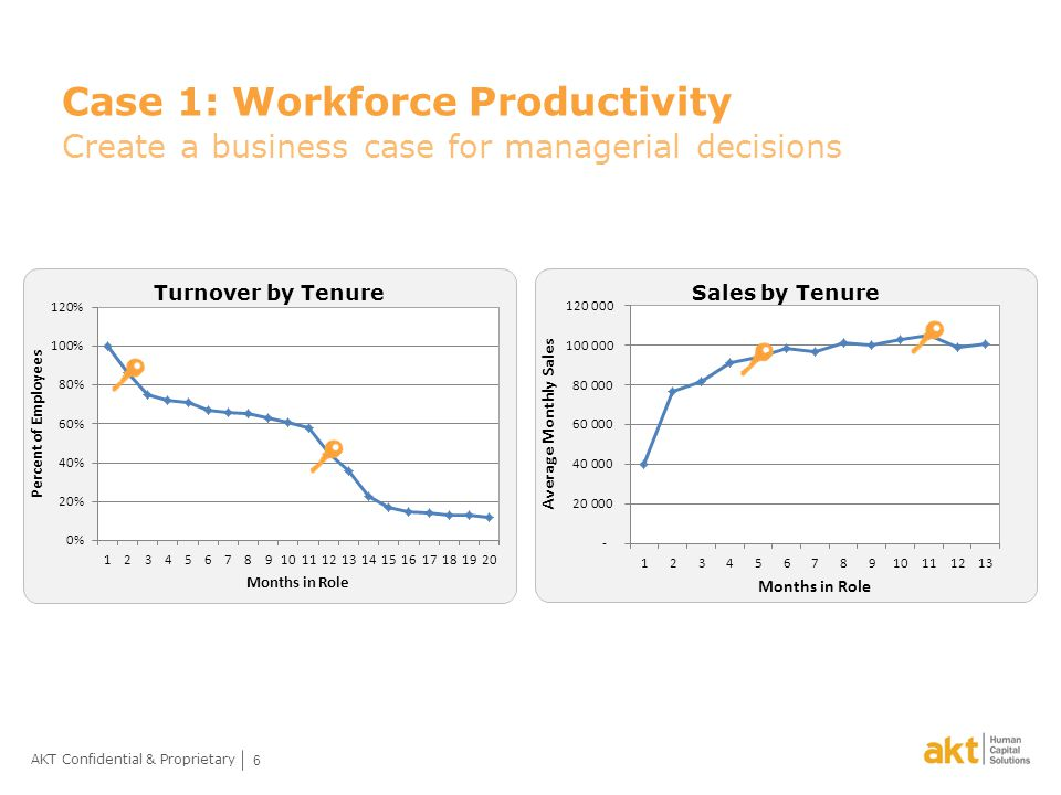 6 AKT Confidential & Proprietary Case 1: Workforce Productivity Create a business case for managerial decisions