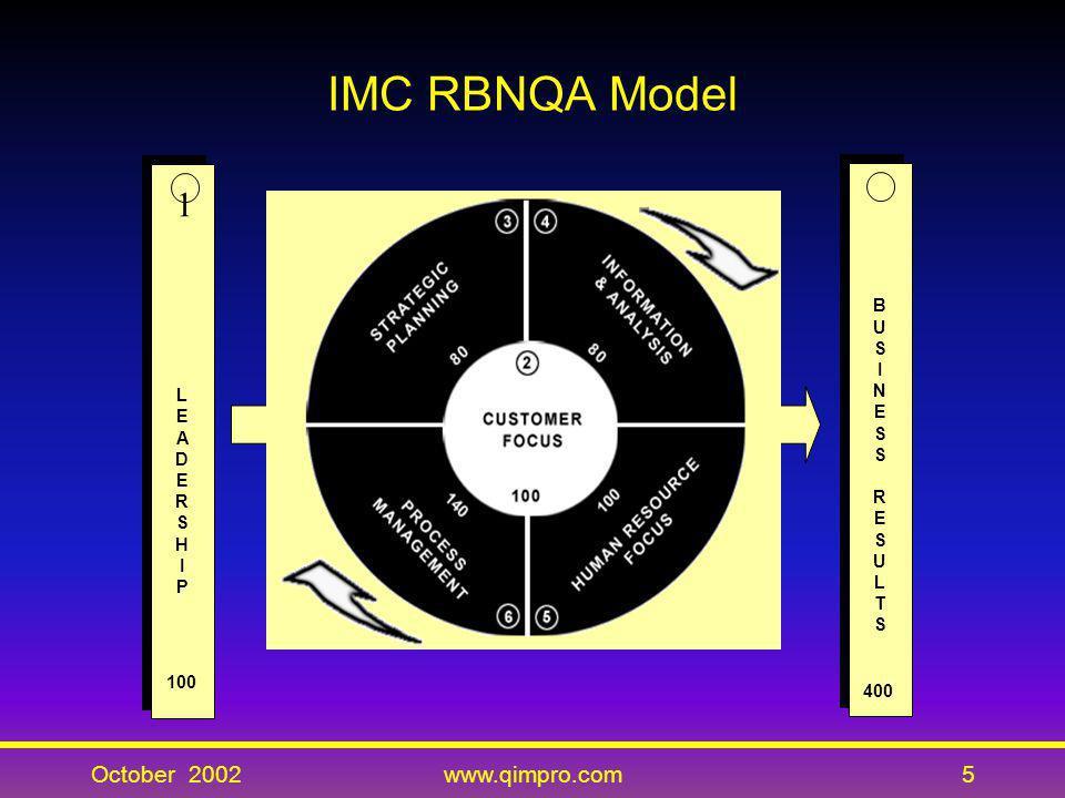 October 2002www.qimpro.com5 IMC RBNQA Model LEADERSHIPLEADERSHIP LEADERSHIPLEADERSHIP 100 1 BUSINESSRESULTSBUSINESSRESULTS BUSINESSRESULTSBUSINESSRESU