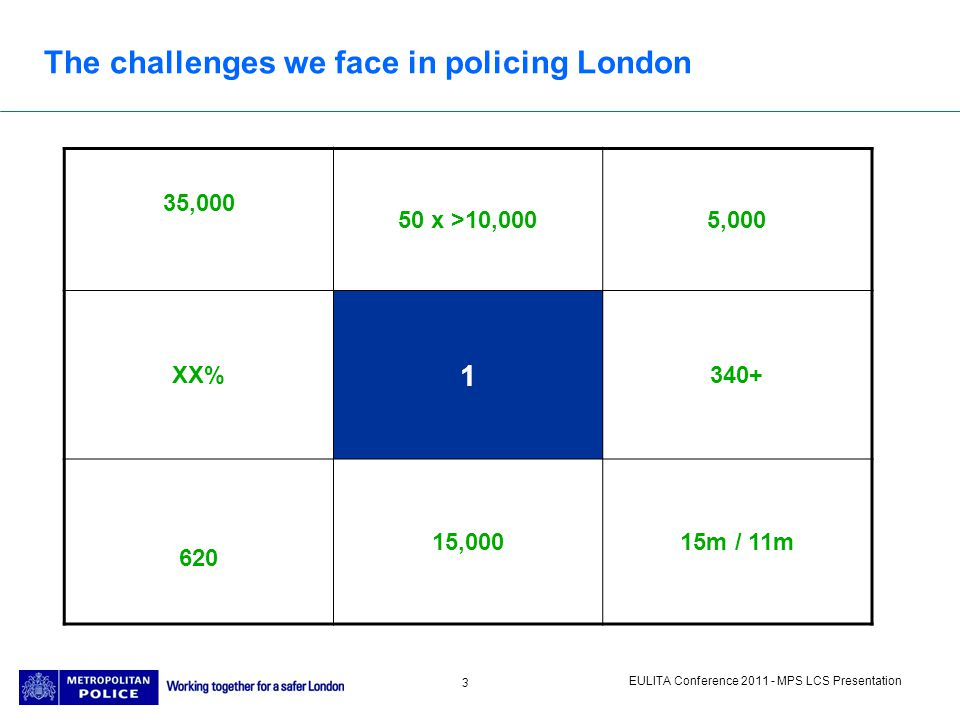 EULITA Conference 2011 - MPS LCS Presentation 3 The challenges we face in policing London 35,000 50 x >10,0005,000 XX% 1 340+ 620 15,00015m / 11m