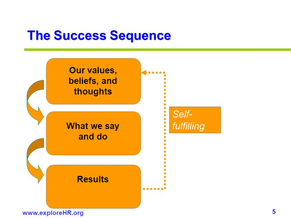 5 www.exploreHR.org Our values, beliefs, and thoughts The Success Sequence What we say and do Results Self- fulfilling