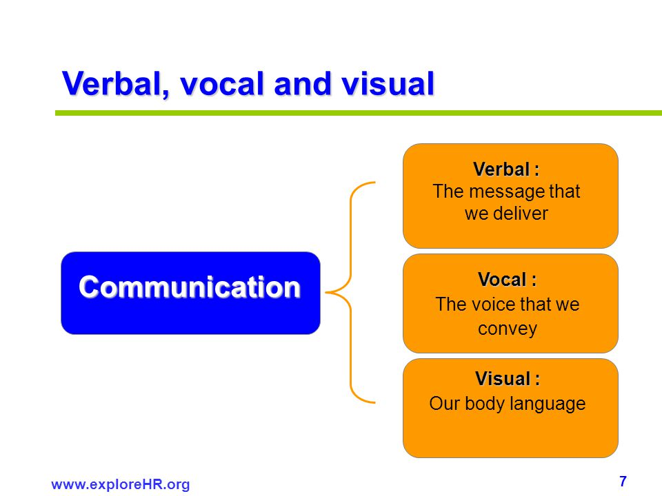 7 www.exploreHR.org Verbal, vocal and visual Verbal : The message that we deliver Vocal : The voice that we convey Visual : Visual : Our body language