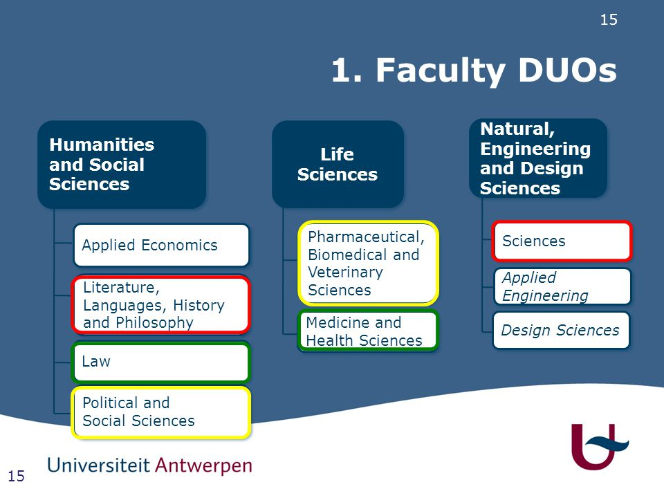 15 1. Faculty DUOs 15 Humanities and Social Sciences Applied Economics Literature, Languages, History and Philosophy Law Political and Social Sciences