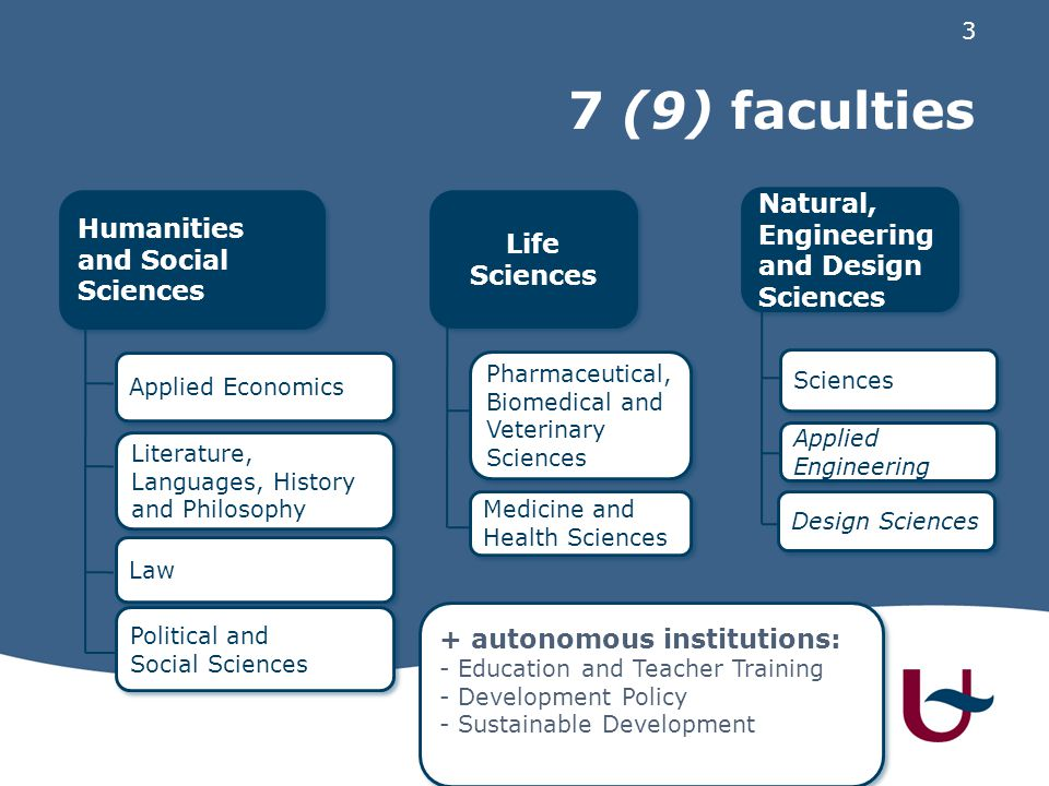 3 7 (9) faculties 3 Humanities and Social Sciences Applied Economics Literature, Languages, History and Philosophy Law Political and Social Sciences P