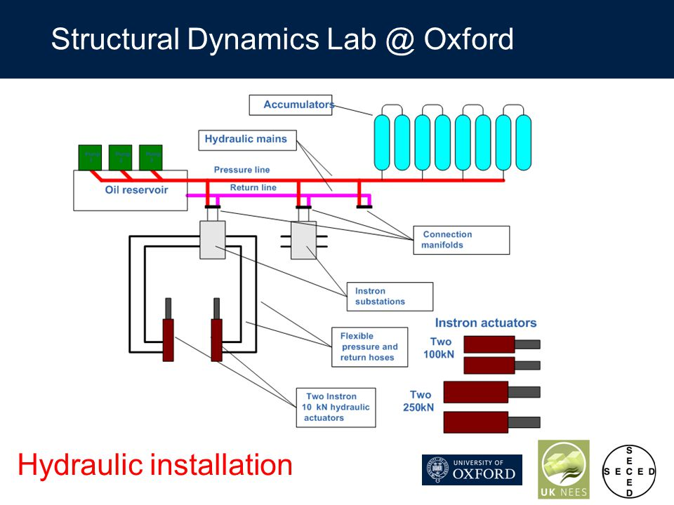 Structural Dynamics Lab @ Oxford Hydraulic installation