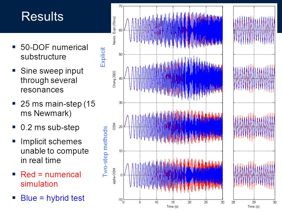 50-DOF numerical substructure Sine sweep input through several resonances 25 ms main-step (15 ms Newmark) 0.2 ms sub-step Implicit schemes unable to c