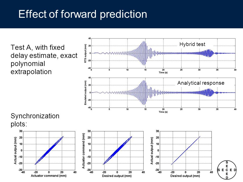 Effect of forward prediction Test A, with fixed delay estimate, exact polynomial extrapolation Hybrid test Analytical response Synchronization plots: