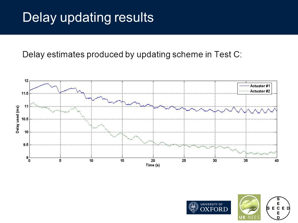 Delay updating results Delay estimates produced by updating scheme in Test C: