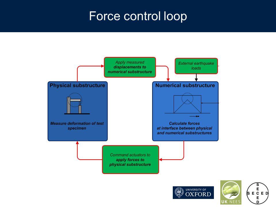Force control loop