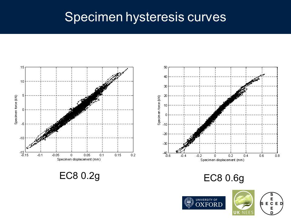 Specimen hysteresis curves EC8 0.2g EC8 0.6g