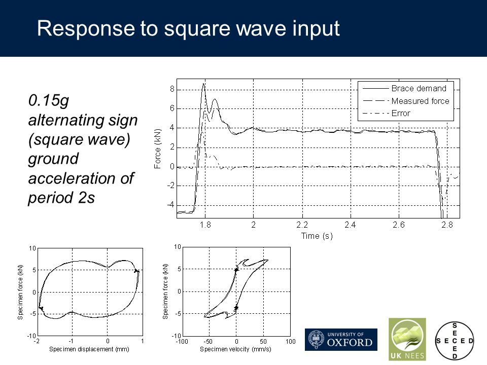 Response to square wave input 0.15g alternating sign (square wave) ground acceleration of period 2s