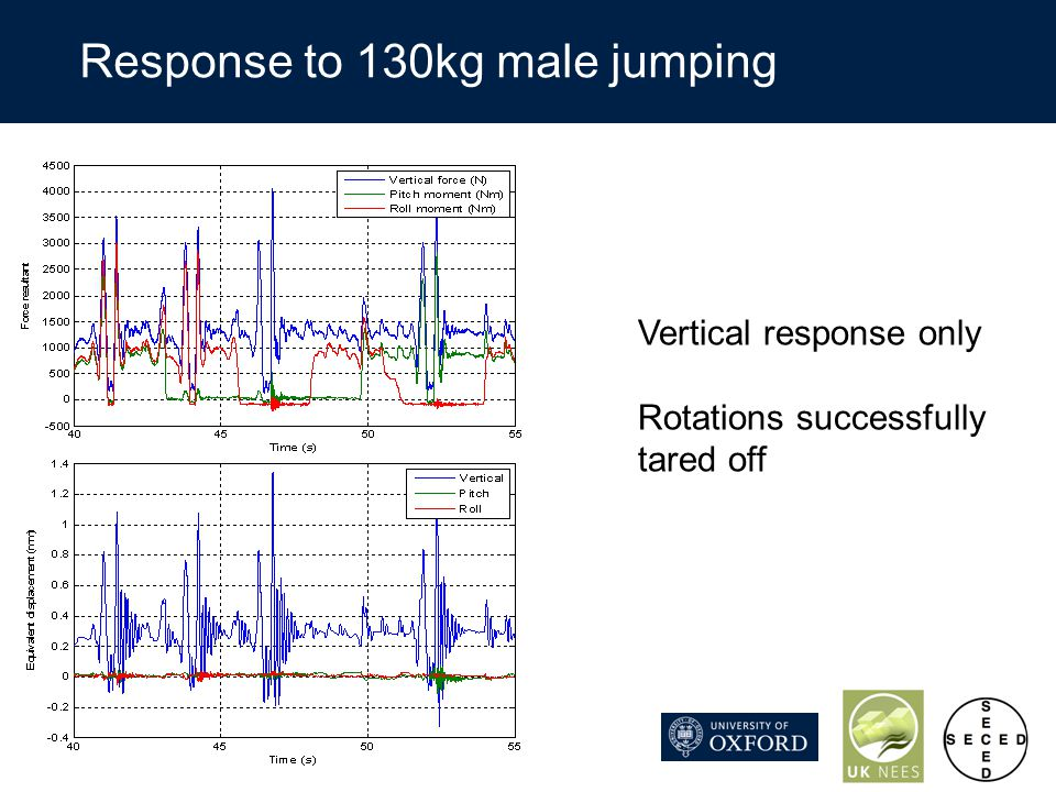 Response to 130kg male jumping Vertical response only Rotations successfully tared off