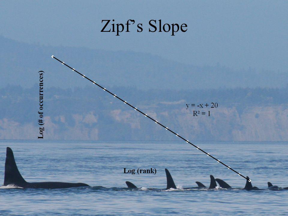Zipfs Slope