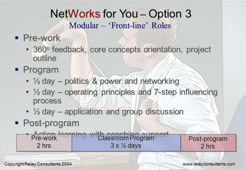 Modular – Front-line Roles Pre-work Pre-work 360 o feedback, core concepts orientation, project outline360 o feedback, core concepts orientation, project outline Program Program ½ day – politics & power and networking½ day – politics & power and networking ½ day – operating principles and 7-step influencing process½ day – operating principles and 7-step influencing process ½ day – application and group discussion½ day – application and group discussion Post-program Post-program Action learning with coaching supportAction learning with coaching support Pre-work Classroom Program Post-program 2 hrs 3 x ½ days 2 hrs Copyright Relay Consultants 2004 www.relayconsultants.com NetWorks for You – Option 3