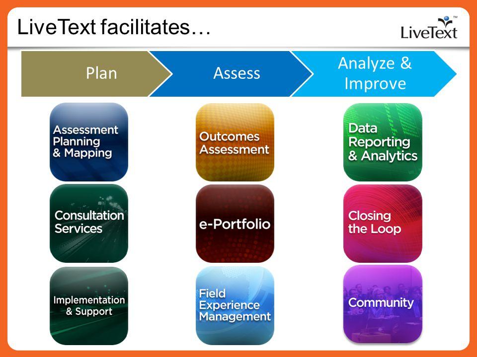 Plan LiveText facilitates… Assess Analyze & Improve