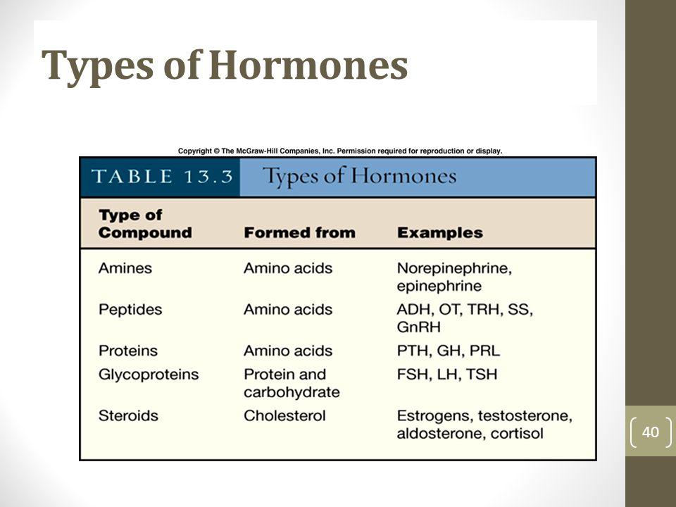 Types of Hormones 40