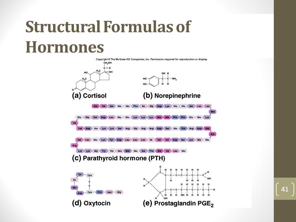 Structural Formulas of Hormones 41