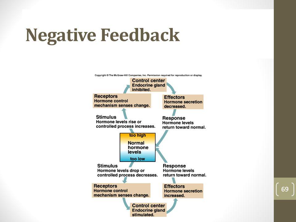 Negative Feedback 69