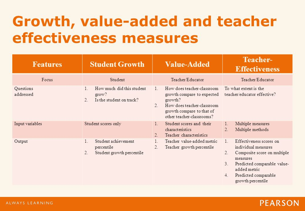 Growth, value-added and teacher effectiveness measures FeaturesStudent GrowthValue-Added Teacher- Effectiveness FocusStudentTeacher/Educator Questions addressed 1.How much did this student grow.
