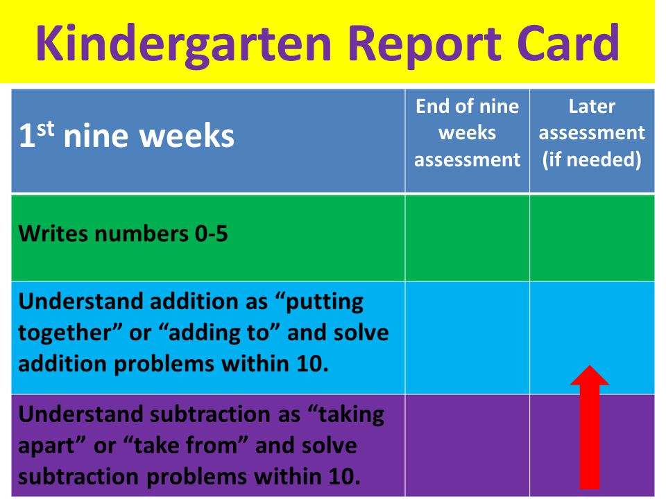 Kindergarten Report Card 1 st nine weeks End of nine weeks assessment Later assessment (if needed) Writes numbers 0-5 Understand addition as putting together or adding to and solve addition problems within 10.
