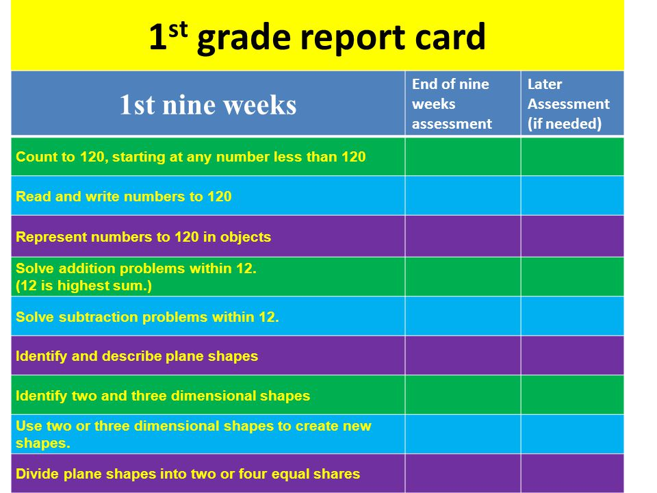 1 st grade report card 1st nine weeks End of nine weeks assessment Later Assessment (if needed) Count to 120, starting at any number less than 120 Read and write numbers to 120 Represent numbers to 120 in objects Solve addition problems within 12.
