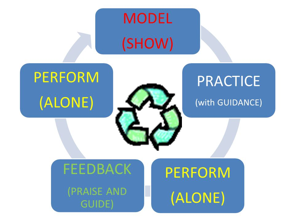 MODEL (SHOW) PRACTICE (with GUIDANCE) PERFORM (ALONE) FEEDBACK (PRAISE AND GUIDE) PERFORM (ALONE)