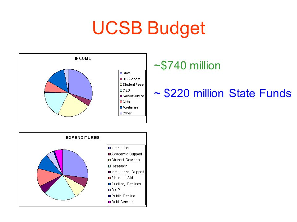 UC Fiscal Condition– contd Regents approved in May a 9.3% fee increase which will generate ~$200 million in 2009-10 President has proposed pay reductions to generate another ~$200 million of salary savings This still leaves ~$400 million to be found by budget reductions/revenue generation at OP and the 10 campuses