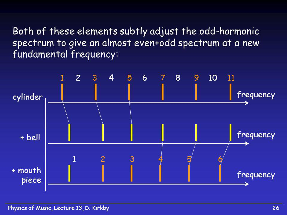 Physics of Music, Lecture 13, D. Kirkby26 Both of these elements subtly adjust the odd-harmonic spectrum to give an almost even+odd spectrum at a new